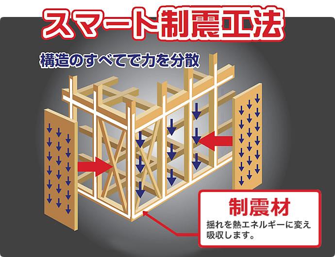 スマート制震工法