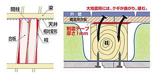 エネルギー吸収のメカニズム