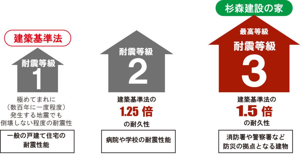 2.耐震へのこだわり - 杉森建設株式会社 J・design 杉森建設株式 ...
